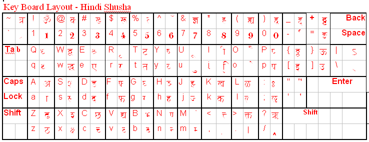 Download and install Shusha hindi font – Hindi Typing