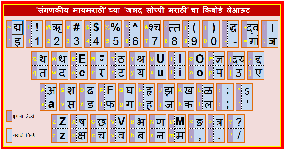 soppi marathi keyboard layout hindi typing